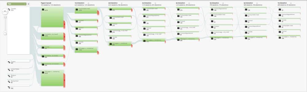 flux des utilisateurs analytics