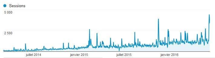 Courbe analytics mars 2013 / juin 2016