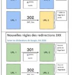 Redirection 301 et transmission de Page Rank