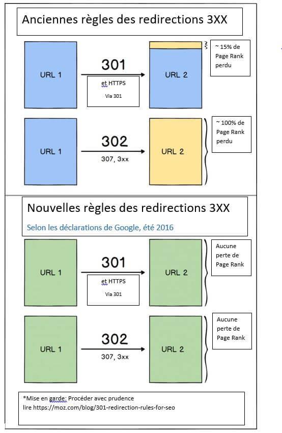 régles redirection 301