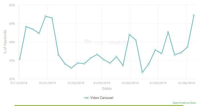 graphe des carrousels